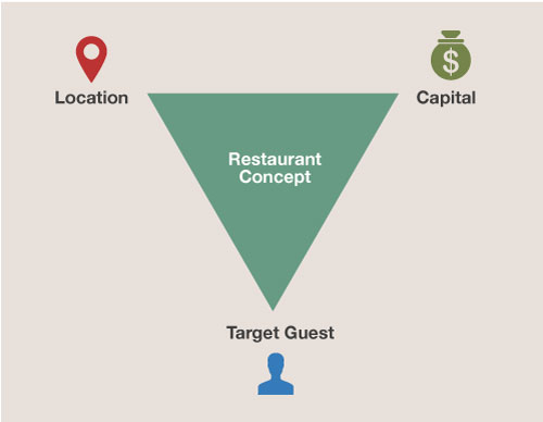 restaurant concept infographic