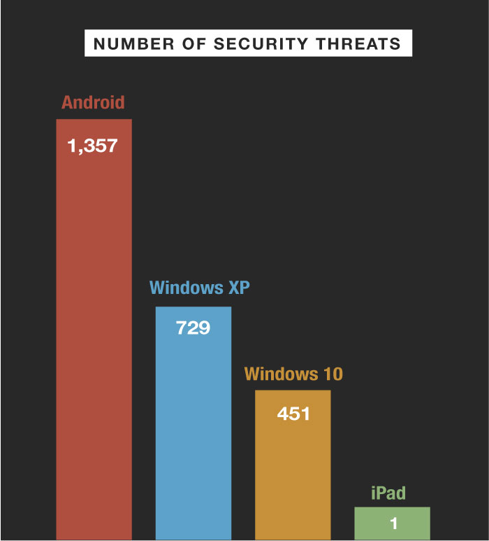 number of security threats per os