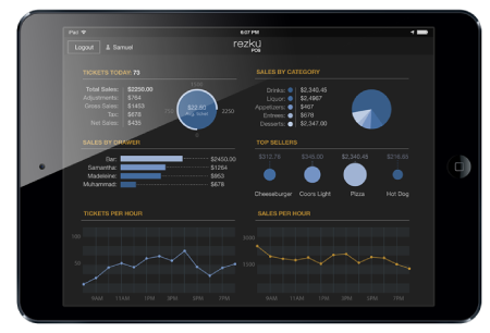 View your analytics from your iPad