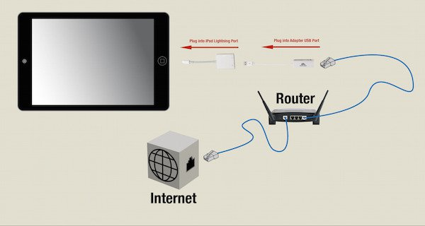 how to plug your internet into your router and tablet for lan
