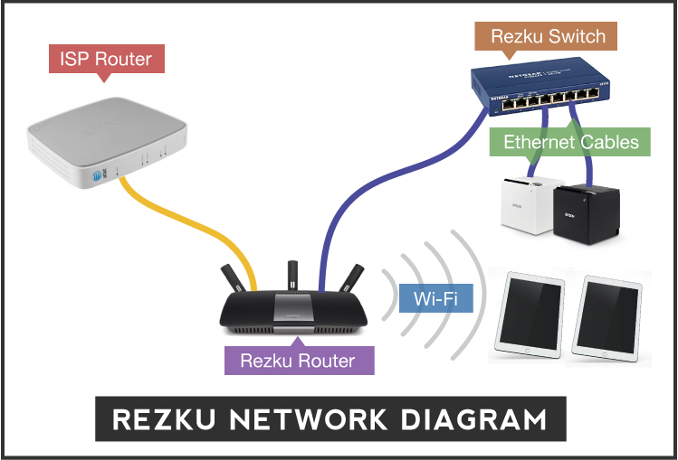 Pos system rezku point of sale network setup requirements modifier options rezku pos ccuart Gallery